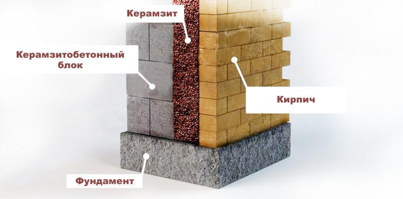 керамзит внутри стены