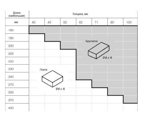 размеры плитки тротуарной