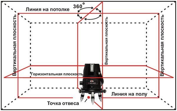 ротационный уровень