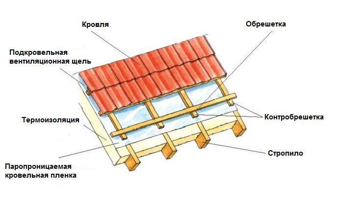 обрешетка для двухскатной крыши