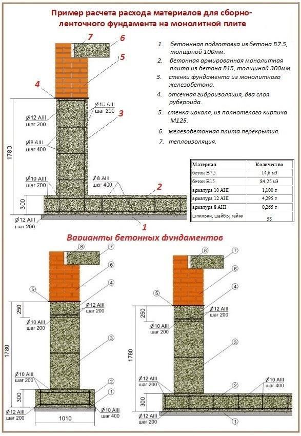 расчет раствора на куб цемента