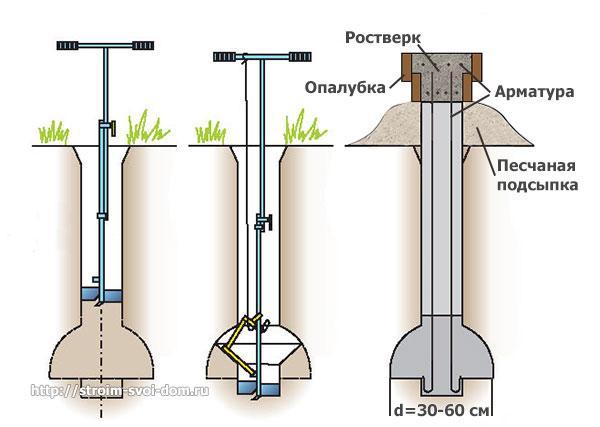 Ручное оборудование для грунтовых работ