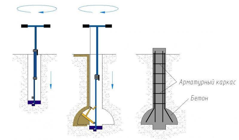 Принцип работы бура при помощи телескопической штанги