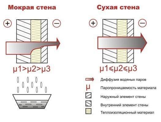 Схема расположения материалов многослойной стены