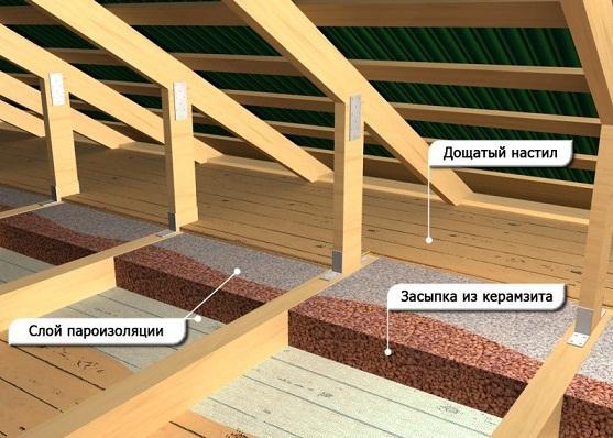 утеплить потолок керамзитом