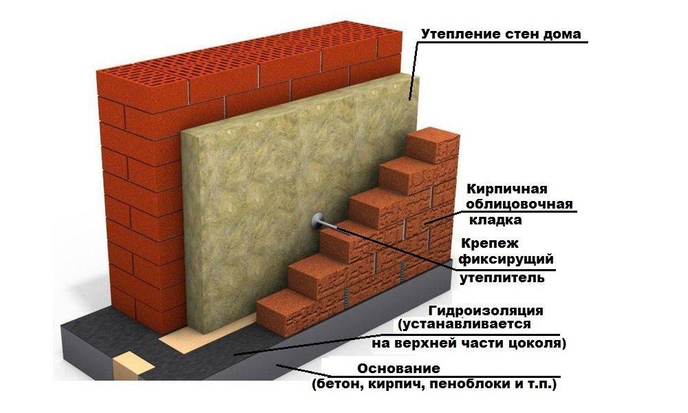 Структура утепления фасада с помощью гибких связей