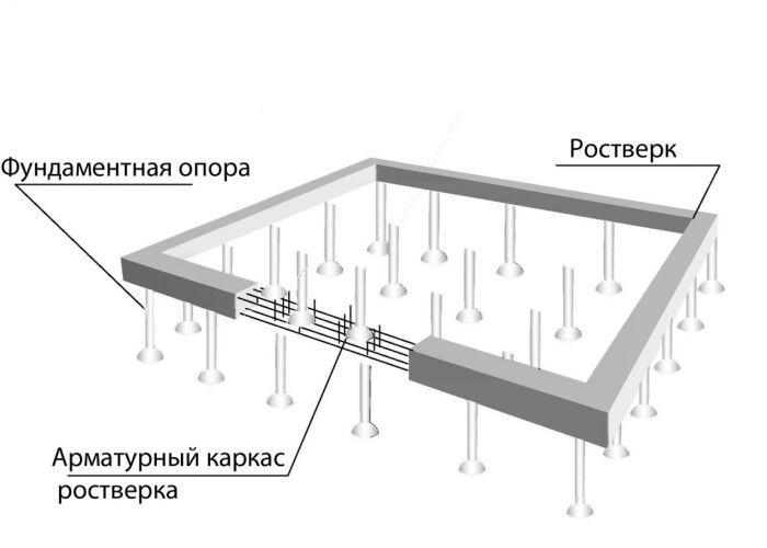 ростверк для фундамента из металлических труб