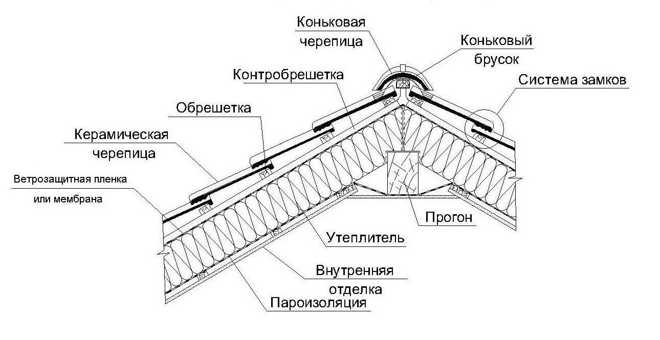 инструкция как крыть крышу