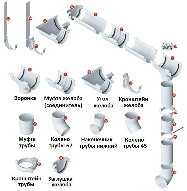 материалы для монтажа водостока