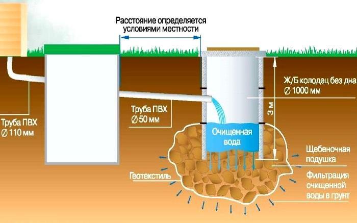 схема септика из бочек