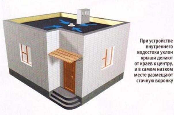 самотечная система водостока
