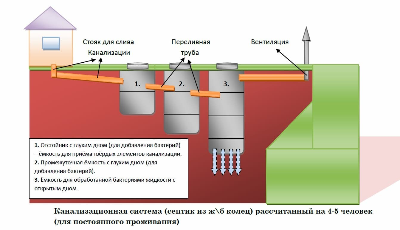 схема отстойника для септика