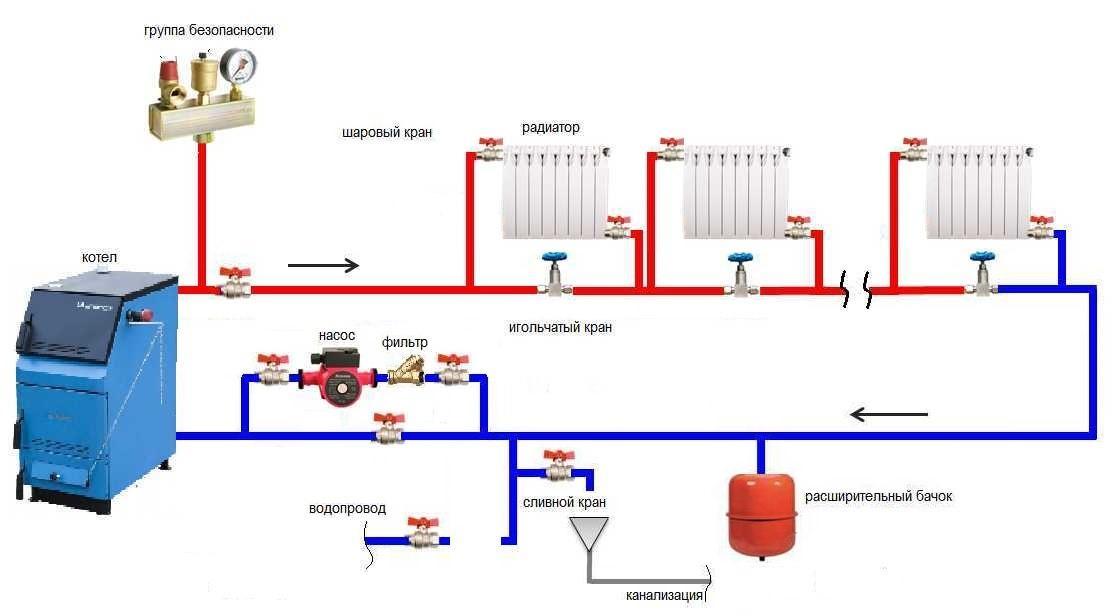 Как залить антифриз в систему отопления дома своими руками 18