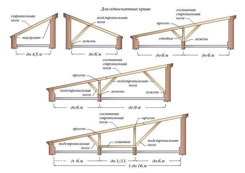 Чертеж для односкатных крыш