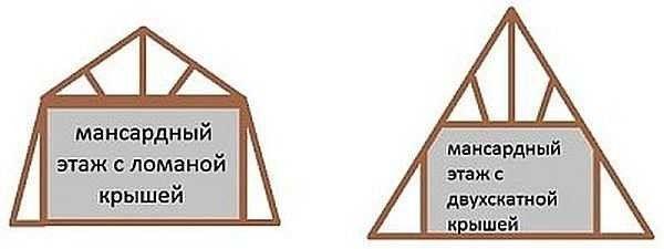 План разновидности мансардной крыши