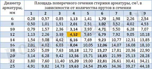 Таблица диаманта арматуры