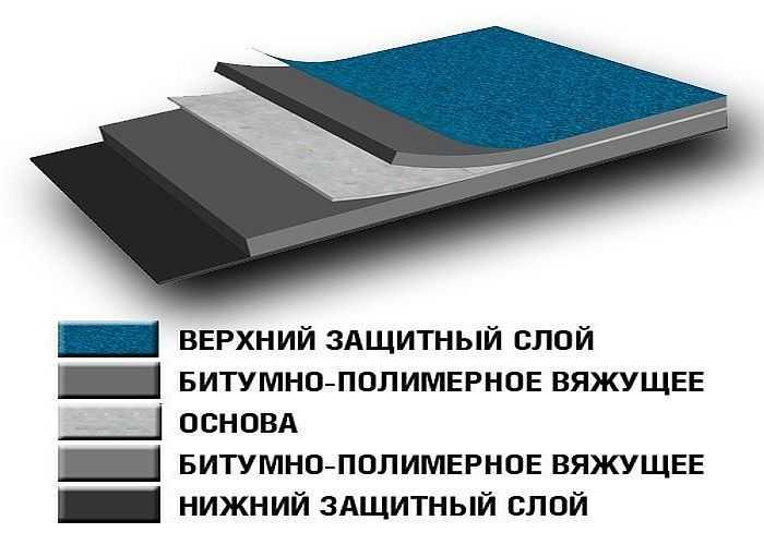 Отделочный материал структура