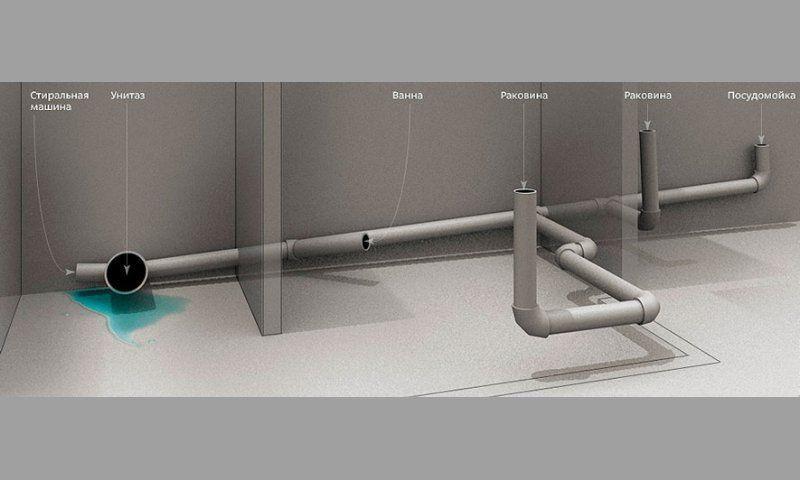 Наклон труб внутренней канализации
