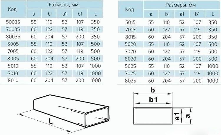 Основные параметры воздуховода пластикового