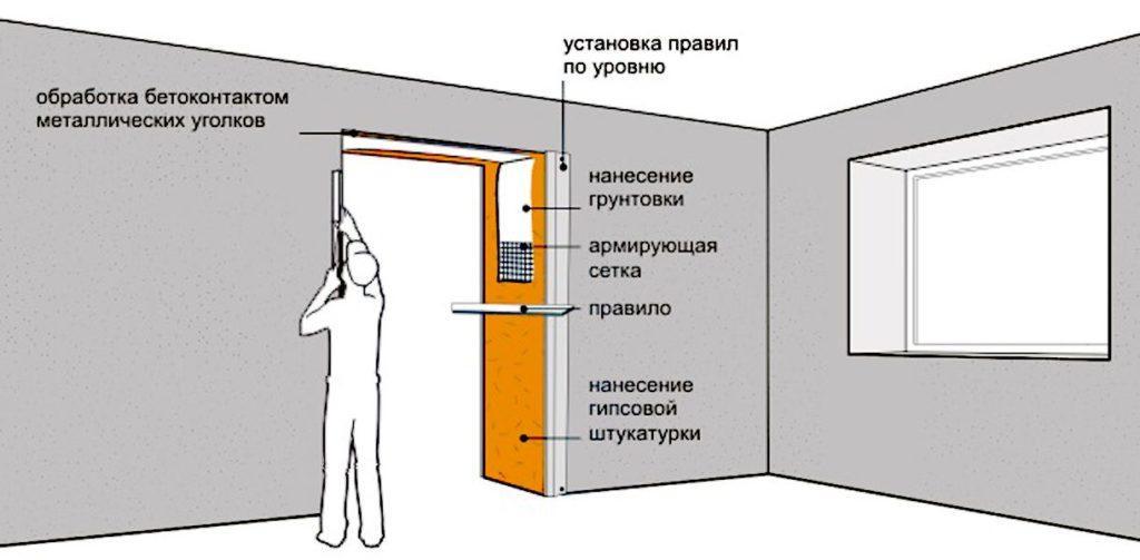 Схема этапов работ