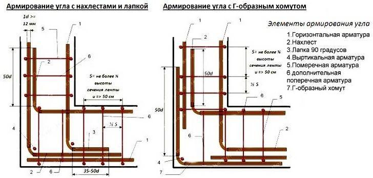 Схема и расчеты армирование углов фундамента