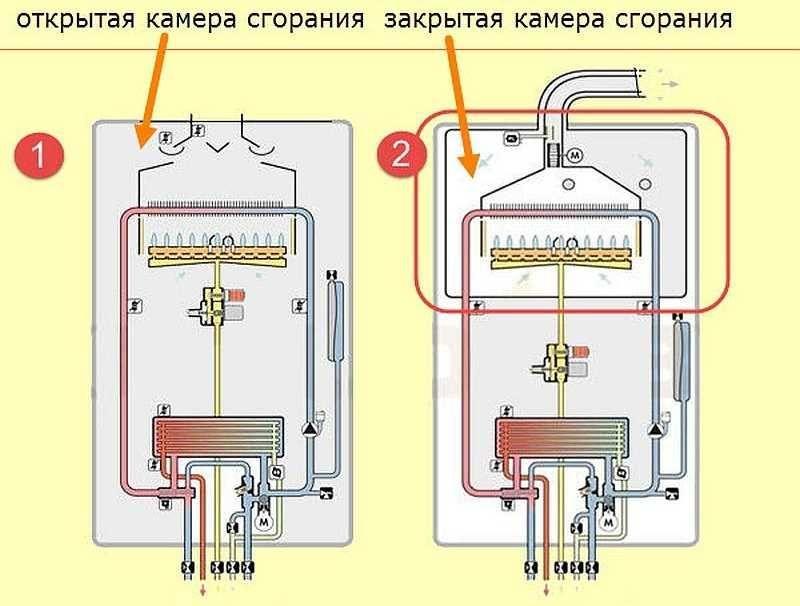 Схема камер сгорания двухконтурного котла отопления