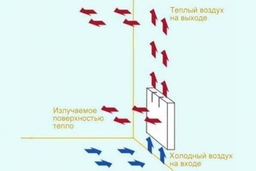 Схема принципа действия электрического конвектора