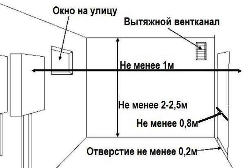 Схема требования к помещениям