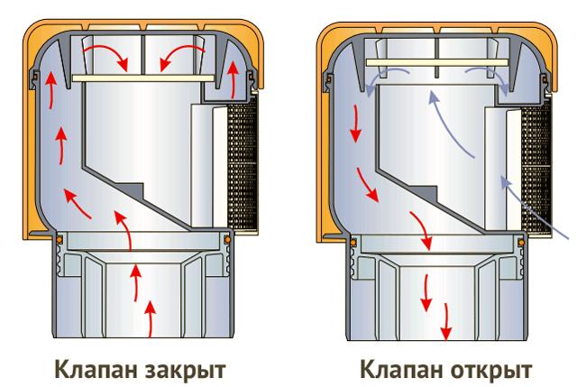 Схема принципа действия воздушного клапана
