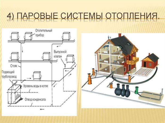 Схема принципа работы парового отопления