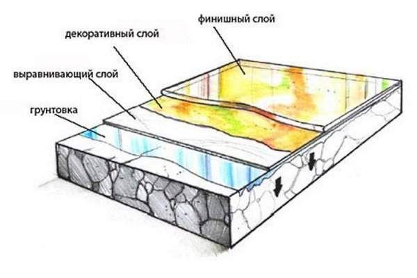 Схема структуры заливного пола
