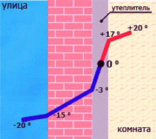 Схема технологии утепления