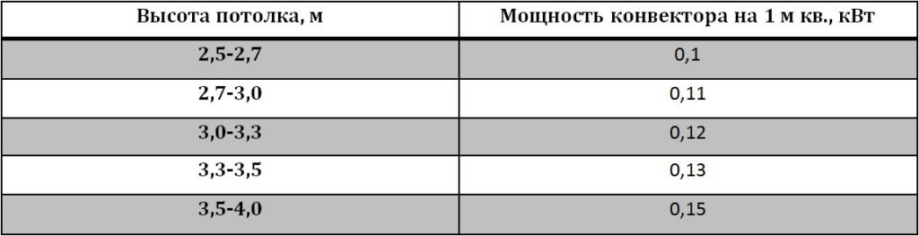 Таблица расчетов мощности