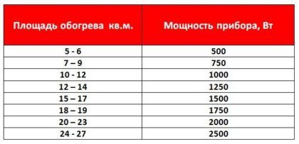 Таблица расчетов мощности конвектора
