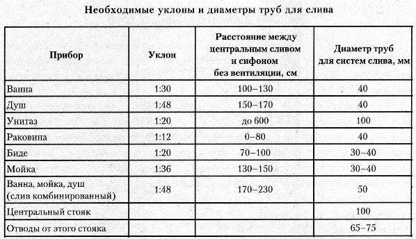 Таблица уклона канализационных труб