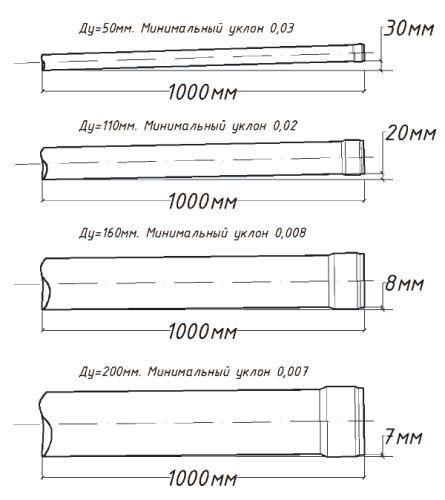 Виды диаметров труб