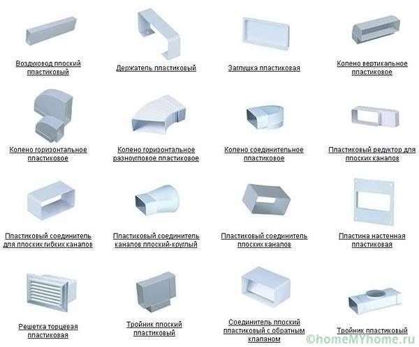 Виды соединительных элементов