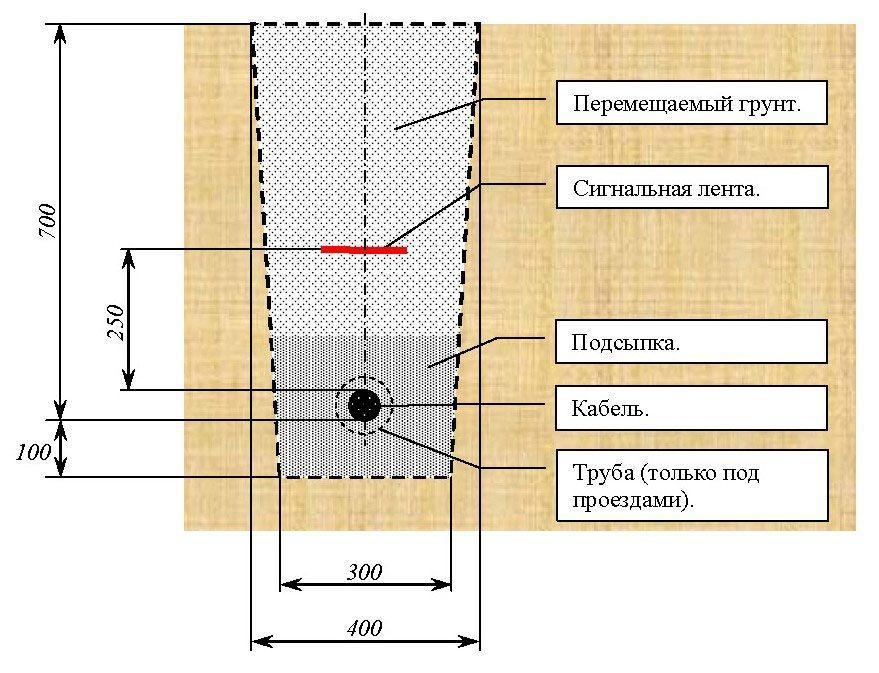 Чертеж технологии прокладки кабеля под замлей