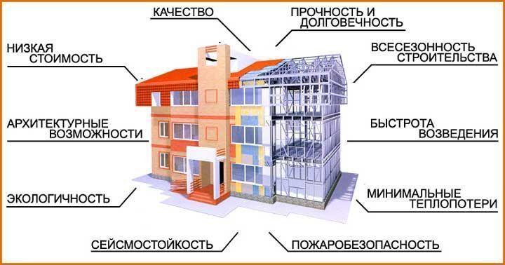 Разница стоимости каркасного и кирпичного дома