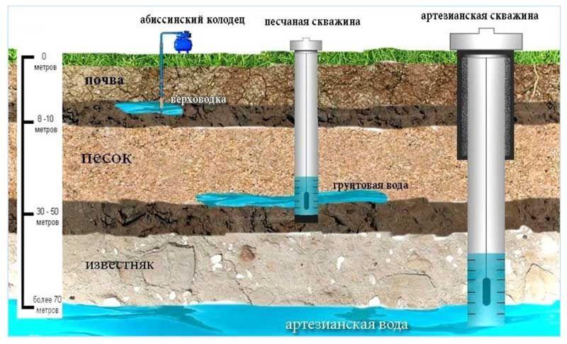 Схема глубин для скважинного насоса