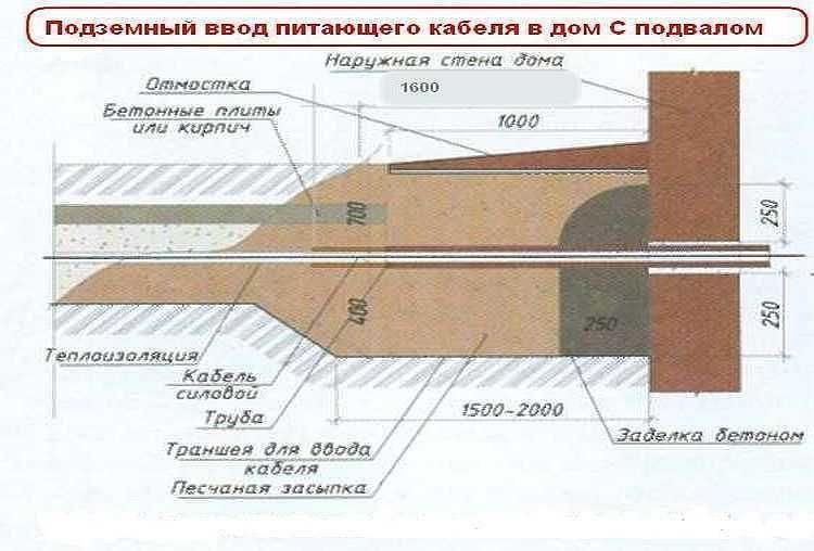 Схема глубина закладки кабеля в земле по ПУЭ
