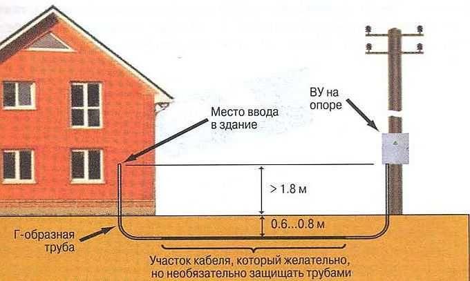 Схема прокладки кабеля в дом