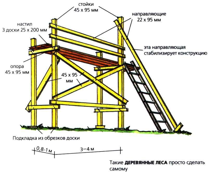Схема расчетов строительного леса