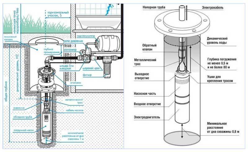 Схема водоснабжения для скважинного насоса