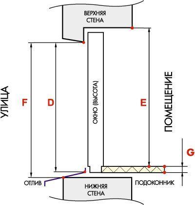 Схема замера для монтажа пластиковых окон