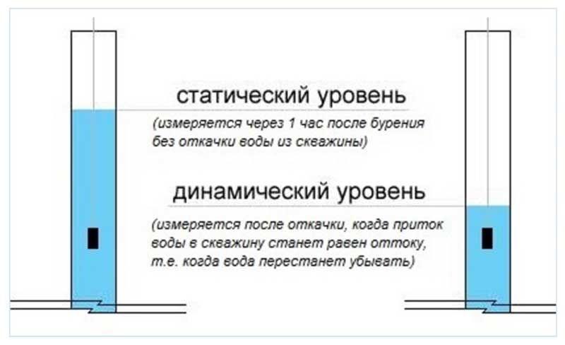 Схема замеров уровня воды