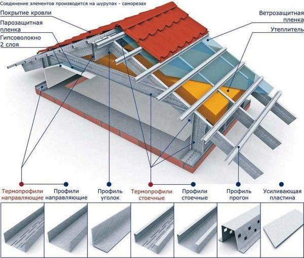 Стальные профиля для каркасных домов
