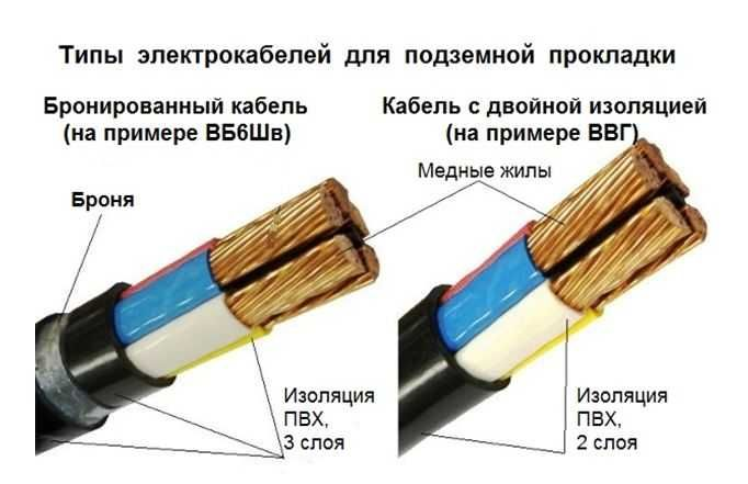 Типы электрокабелей для подземной прокладки