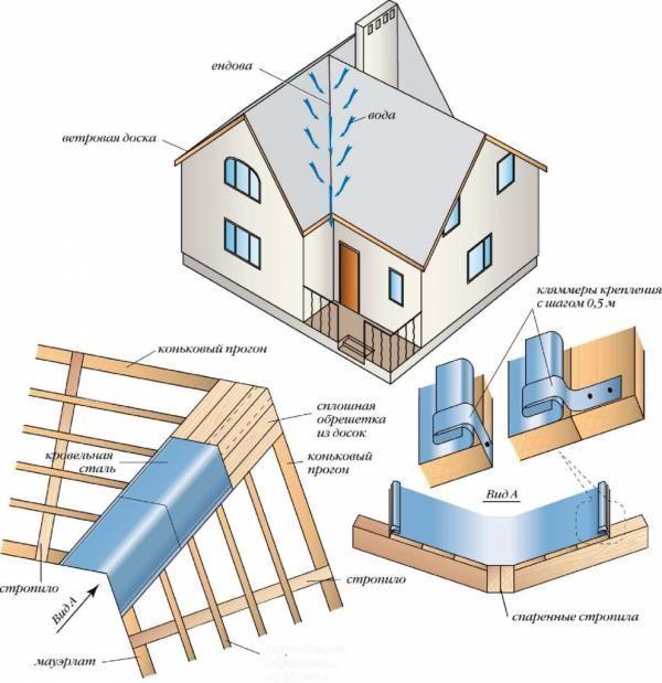 Асимметричная крыша схема