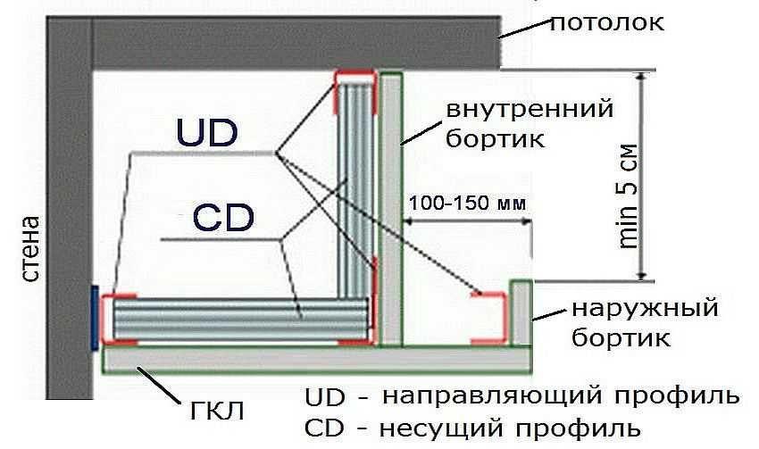 Чертеж конструкции двухуровневого потолка